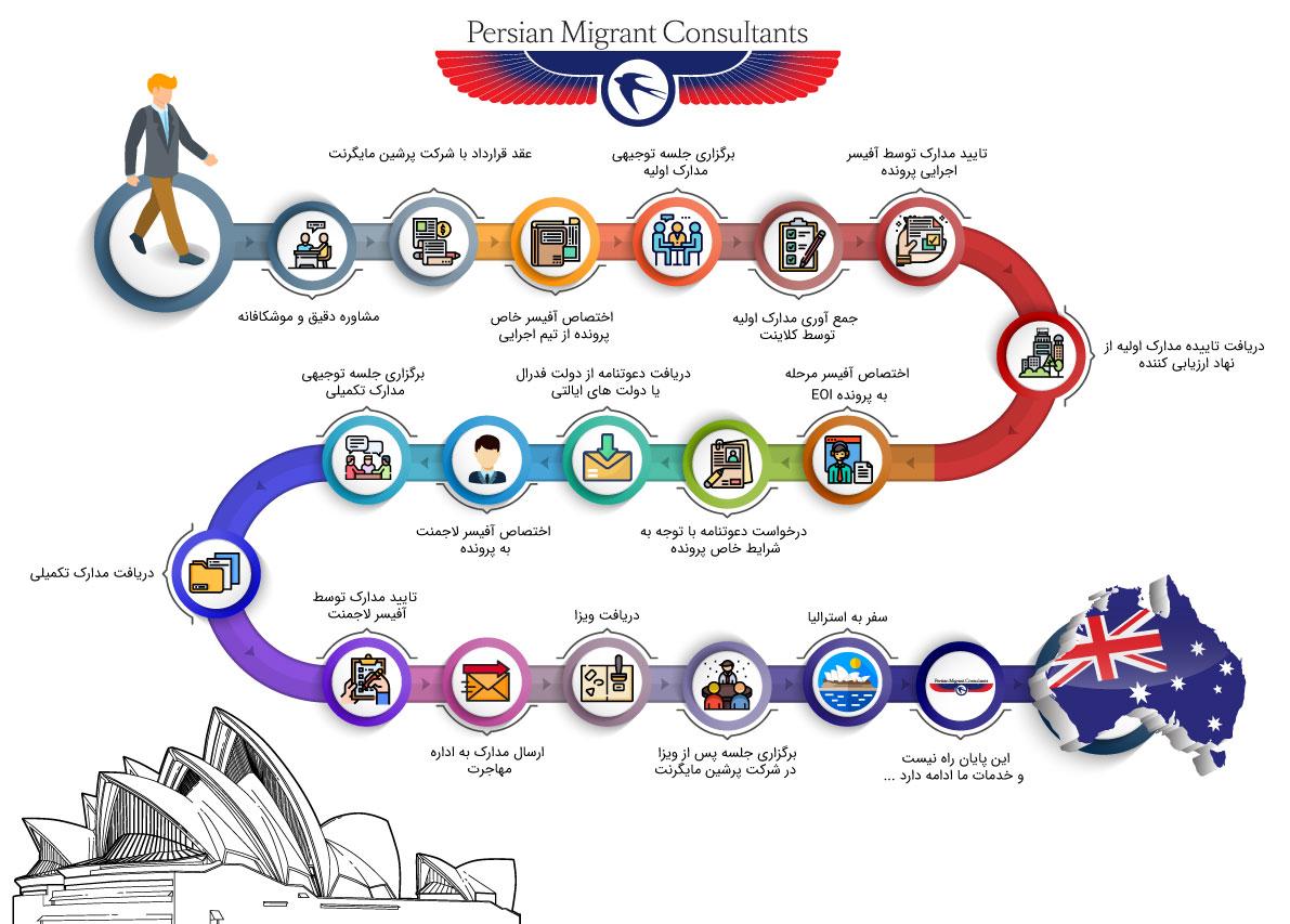مراحل ویزای سرمایه گذاری استرالیا